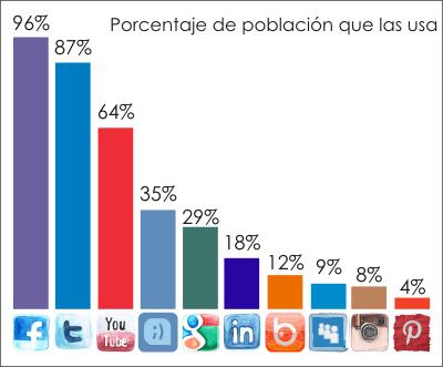 top ten redes sociales-porcentaje de uso