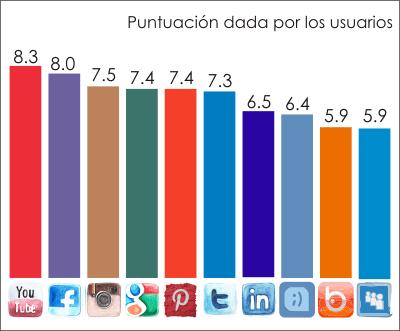 top ten redes sociales-puntuacion de los usuarios